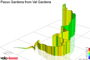 Veloviewer profile of Passo Gardena
