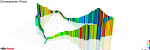 3/4 of Sellaronda with Falzarego/Valparola y Veloviewer