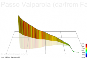 The last 1,2 km towards the Passo Valparola from the Passo Falzarego
