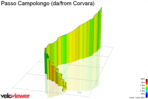 Passo Campolongo from Corvara by veloviewer