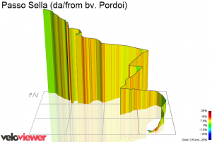 Passo Sella from Pordoi crossroad by Veloviewer