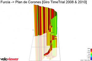 Red on veloviewer means not only 'steep'. But you also reach the red-zone on this parts.