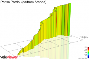 Pordoi from Arabba by Veloviewer