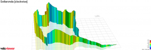 Selloranda clockwise by Veloviewer